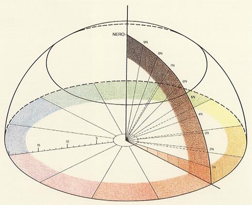 Michel Eugène Chevreul Colorsystem