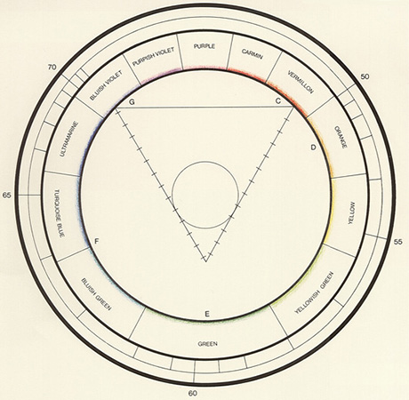 Wilhelm Von Bezold Colorsystem