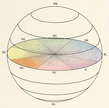 Wilhelm Wundt « colorsystem