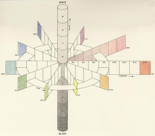 Albert Henry Munsell 171 Colorsystem