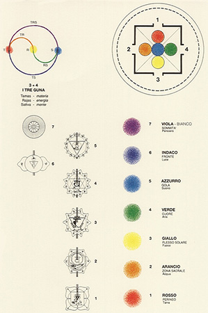 La tradition des akras colorsystem - Mandalas signification formes ...