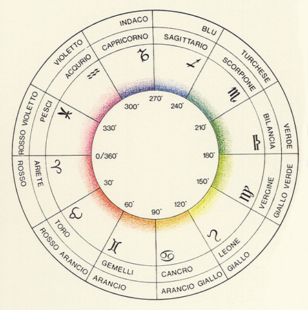 Astrological Connections Colorsystem